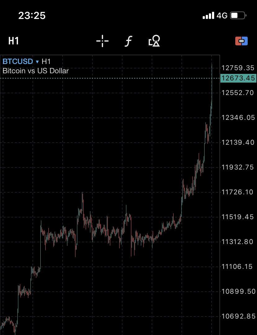 仮想通貨バブルやば過ぎやろ(・ω・`)