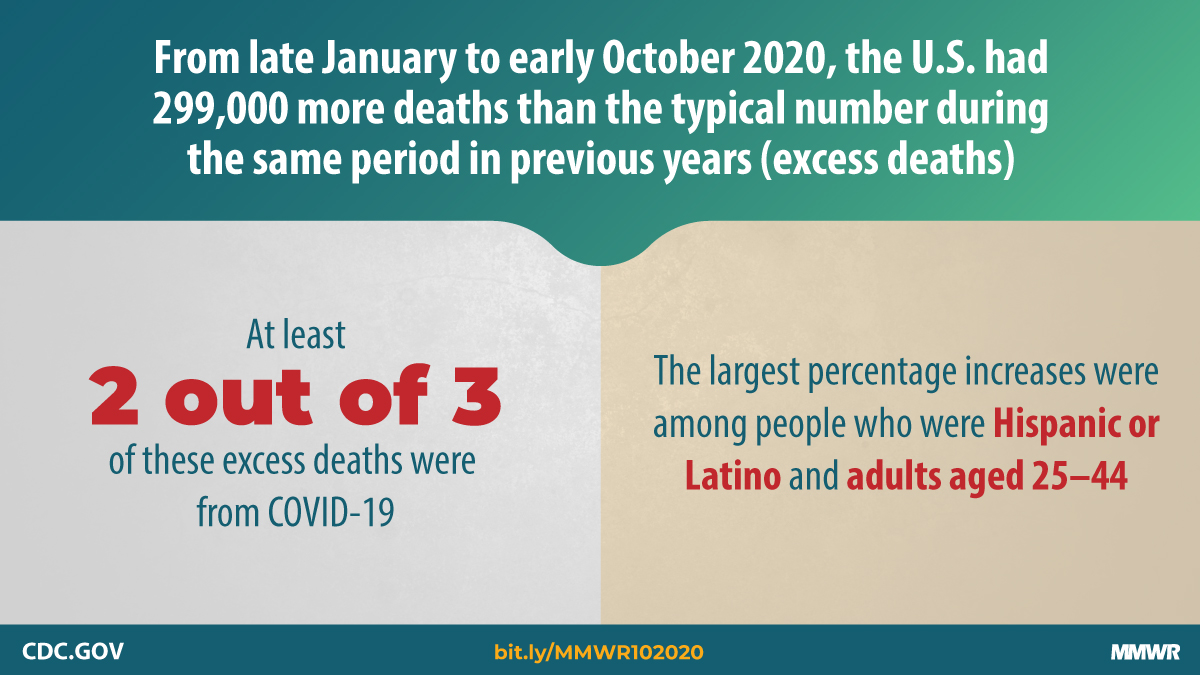 A new @CDCMMWR estimates since January 2020, 299,000 more people have died than the typical number during the same weeks in previous years. At least 2 out of 3 excess deaths were attributed to #COVID19. Learn more: bit.ly/MMWR102020