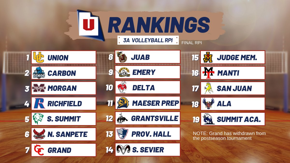 .@CougarsUnion has snagged the top seed in the @MountainAmerica 3A volleyball playoffs. #MyReasonWhy