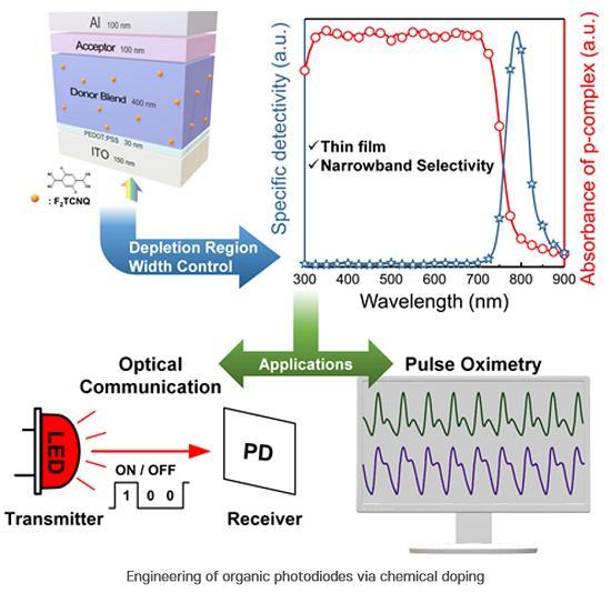 OPD optical sensors that reproduce any color https://t.co/ITCLabgD0q #optics #Imaging #colour #color https://t.co/UjiqZ3H4Dj