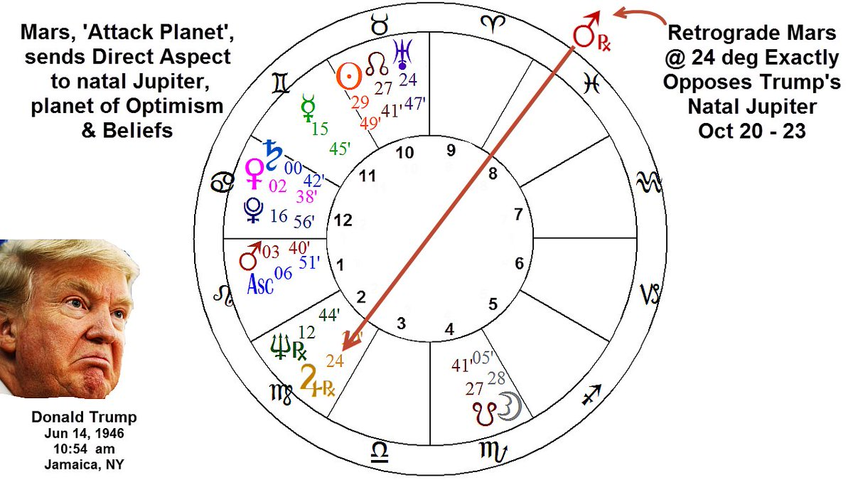 #Astrology pattern of #RetrogradeMars now exactly opposing natal #Jupiter in #Trump's #AstrologyChart. The planet of #Attack opposes his planet of #Beliefs & #Optimism. Just in time for #Thursday #PresidentialDebate https://t.co/lrizdy162o