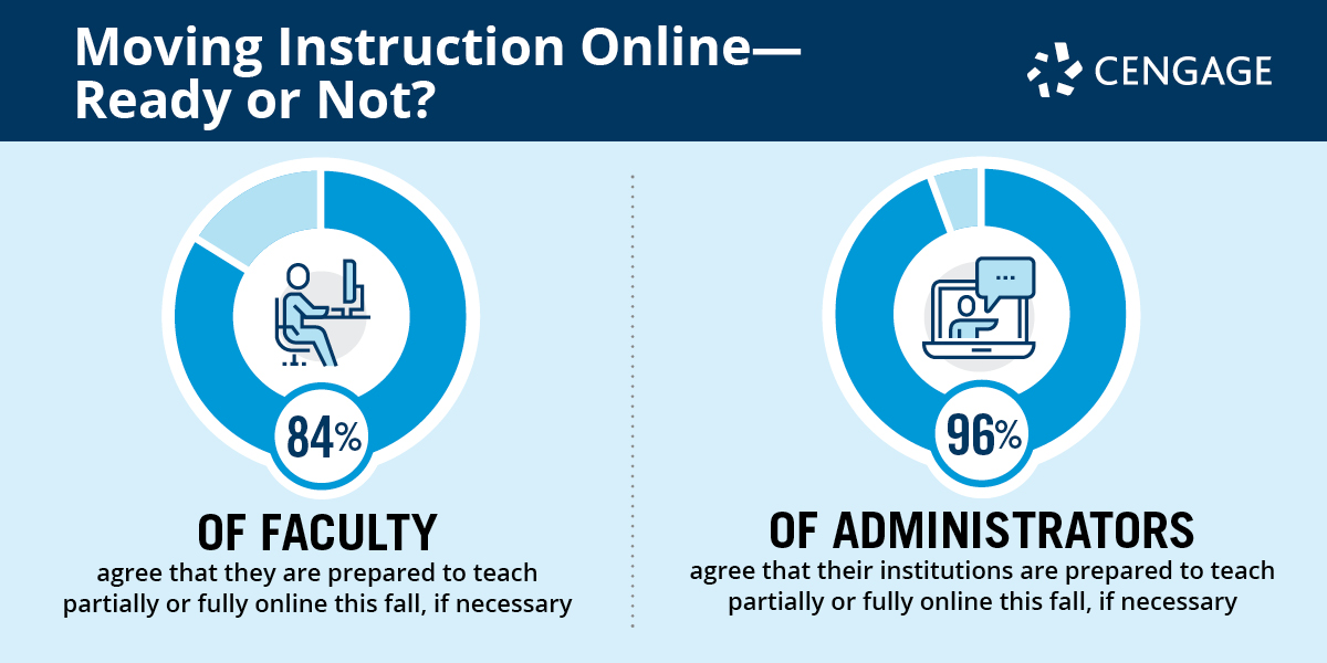 84% of faculty and 96% of administrators feel prepared to teach online this fall, according the latest edition of the Digital Learning Pulse Survey >> https://t.co/xBabBfy6hM  @OLCToday @wcet_info @UPCEA @researchEDCan https://t.co/cCZmx6TGyj