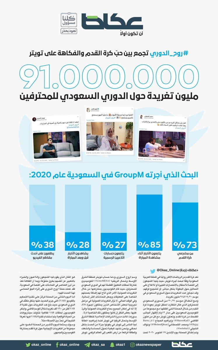 91 مليون تغريدة حول الدوري السعودي للمحترفين #عكاظ #ان_تكون_اولا #تطبيق_عكاظ #روح_التحدي #روح_الدوري #تويتر @TwitterMENA