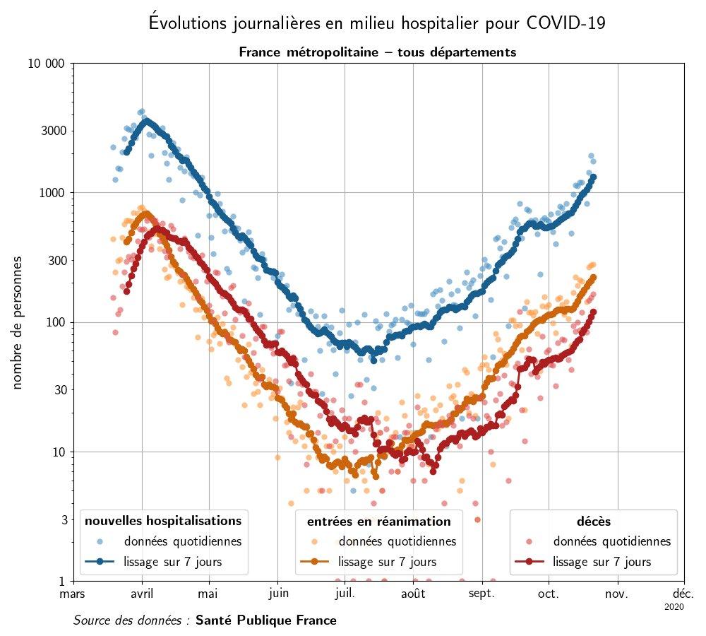 MAJ 21/10: graphes des entrées #hopital / réa / décès pour #Covid_19 en #France métropolitaine. Échelle log. #covid19france #covid19 #coronavirus #coronavirusfrance #reveillezvous #deuxiemevague #masque https://t.co/GkJhi3coYo