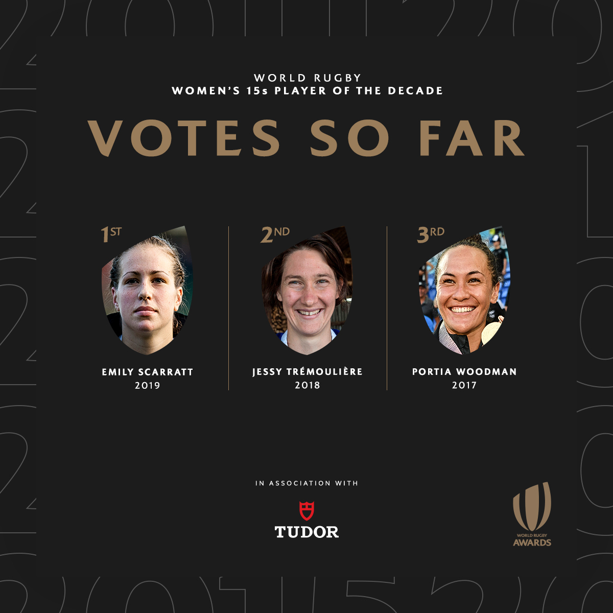 test Twitter Media - THREAD 🧵  In the first five days of voting here are your top three in each #WorldRugbyAwards category.  Head to https://t.co/OiU7LjmoGM to have your say.  Voting closes on Sunday. https://t.co/rRZgmieEGX