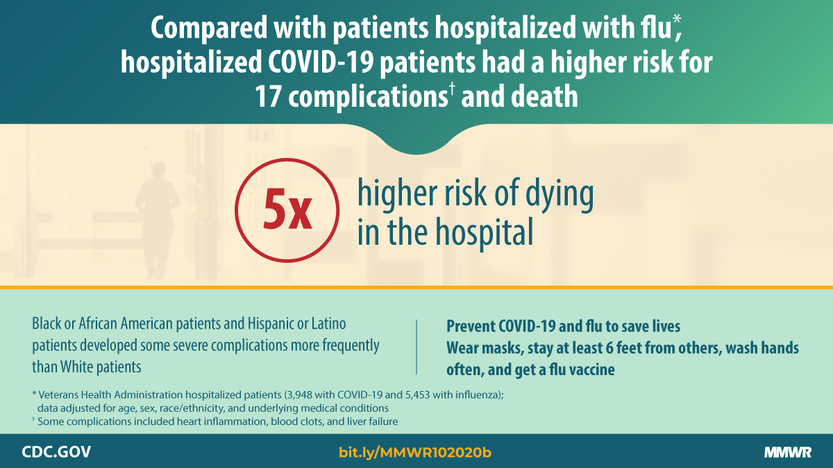 Patients hospitalized in @VeteransHealth facilities for #COVID19 were at higher risk for serious complications and death than those hospitalized for flu, a new MMWR report finds. Learn more: bit.ly/MMWR102020b