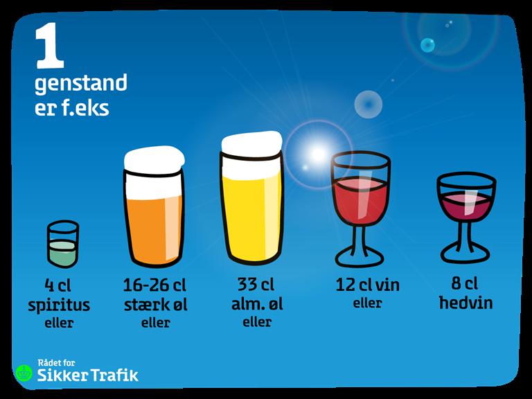 Du ved nok, at du skal lade bilen stå, hvis du har drukket mere end 1 genstand – så er du nemlig helt sikker på, at vi ikke tager dig for spritkørsel.  Men hvad er 1 genstand f.eks.? https://t.co/RWgSwZIbxu
