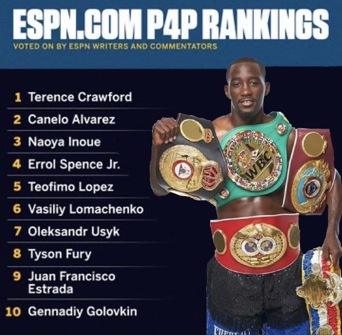 ESPN updated there Pound 4 Pound list No 154 lbs King Jermell Charlo and No Unified Light Heavyweight Champion Artur Beterbiev. SMH I dropped GGG and Juan Francisco Estrada off my list to make room. #fighthooknews #jcalderonboxingtalk #espnboxing https://t.co/2oDGldQrIS