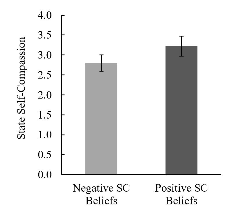 Our new paper in Personality and Social Psychology Bulletin is out! @zakijam   Why can many of us be so kind to others, yet so hard on ourselves? What are the consequences of treating ourselves kindly vs. harshly during times of adversity?   Preprint: https://t.co/SswRld2ofX 1/8 https://t.co/P9l2RpASkA