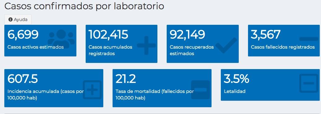 test Twitter Media - #Actualizacion En el aniversario de la Revolución, el Ministerio de Salud registró 196 casos de COVID-19, 1 mil 325 pruebas y 21 fallecidos.El total de casos es de 102 mil 415, de los cuales ahora solo 6 mil 699 siguen activos. https://t.co/fT04V8juJR