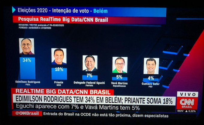 Pesquisa RealTime Big Data/CNN Brasil aponta Edmilson em 1º e Priante em 2º