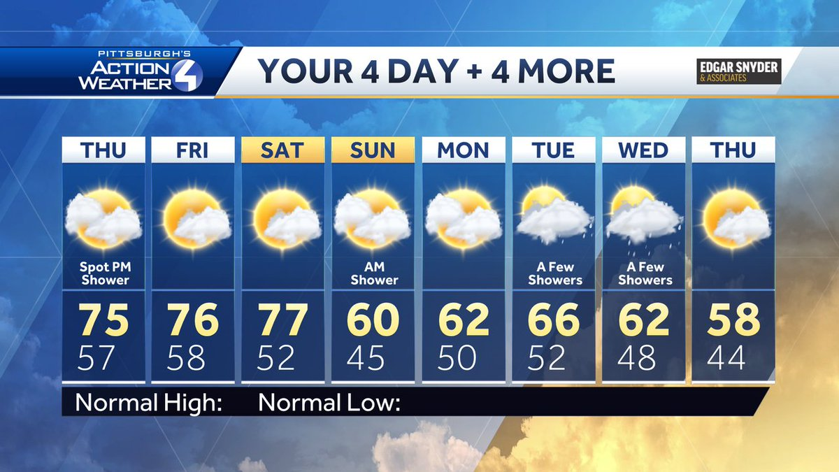 Like the warm temperatures today? Good news- it will stick around through the end of the work week!  #pawx #warm #week #fall https://t.co/cioEw6RfaK