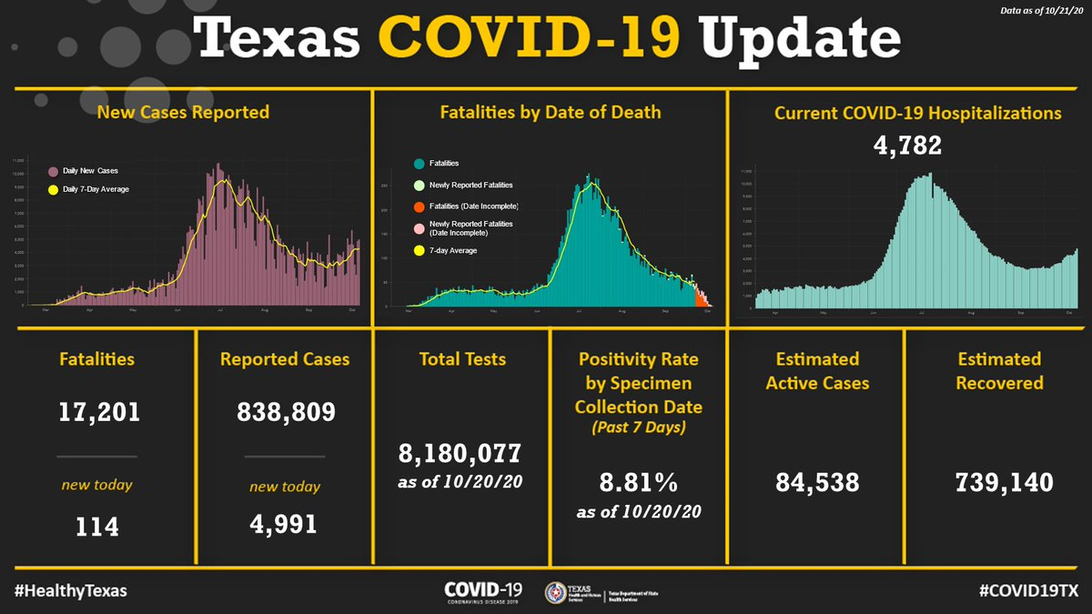 #COVID19TX update: Hospitalizations are rising quickly. Gatherings without masks and other #HealthyTexas steps are increasing community spread. In the last 7 days #Texas averaged: ⬆️4,292 new cases per day ⬆️4,386 current hospitalizations ⬇️69 new fatalities reported per day