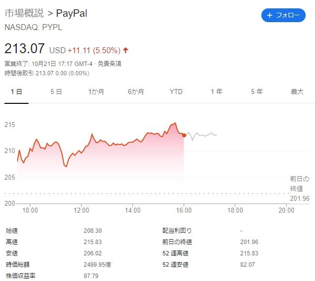 $PYPL +5.5%高ビットコイン急伸、ペイパル取り扱い開始-「ルビコン川渡った」 - BloombergPayPal、仮想通貨売買に対応へ ビットコインなど4銘柄