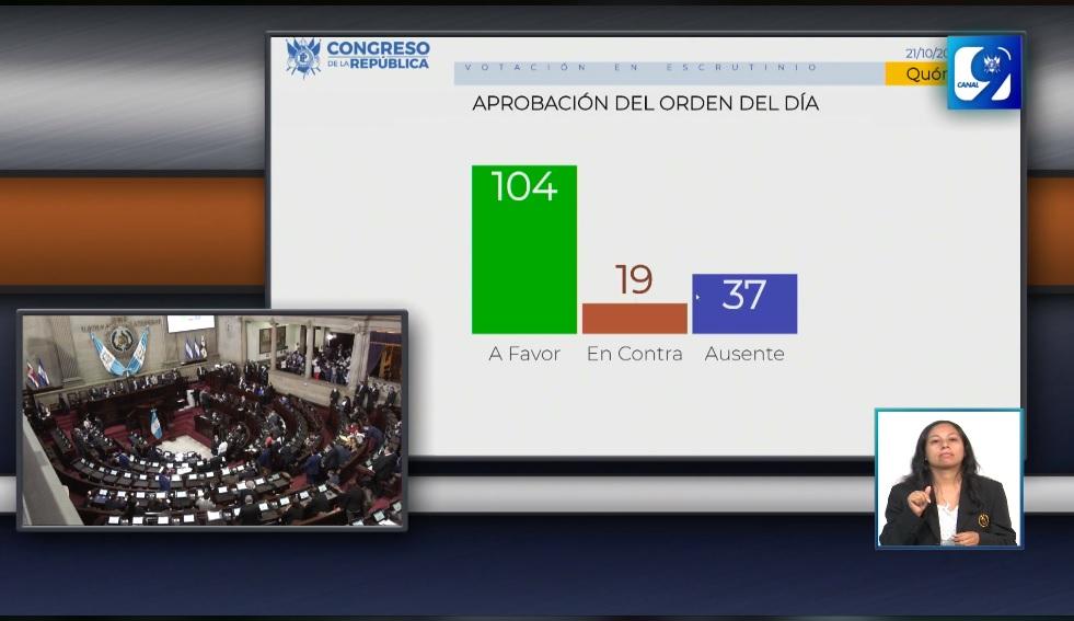 test Twitter Media - Con 104 votos a favor se aprueba el orden del día para la sesión de este miércoles, como primer punto se encuentra la elección de Junta Directiva del Congreso. https://t.co/nrsOo83BsM