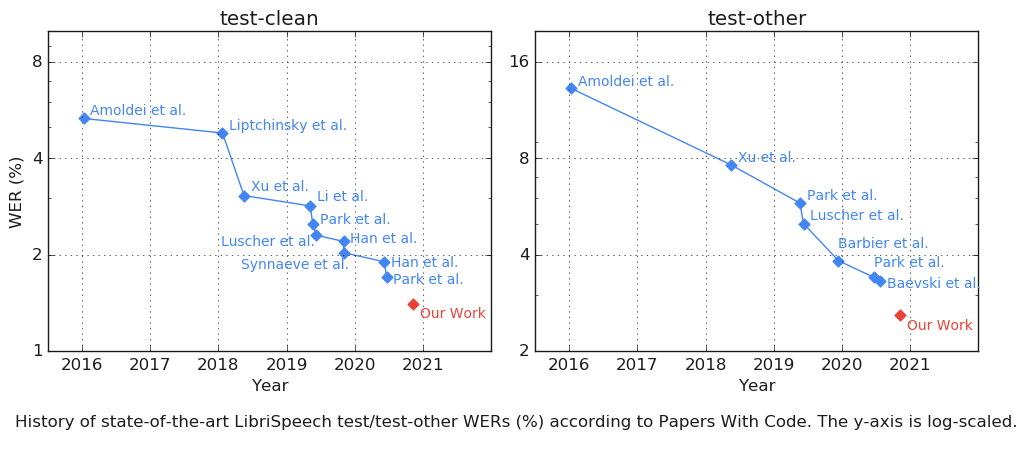 Pretty amazing progress on speech recognition thanks to pre-training and self-training with unlabeled data.  Key ingredients: Large conformer architecture + wave2vec2.0 pretraining + Noisy Student Training  Link: https://t.co/X9Fj9Ltv1V https://t.co/vBIlQWx2Us