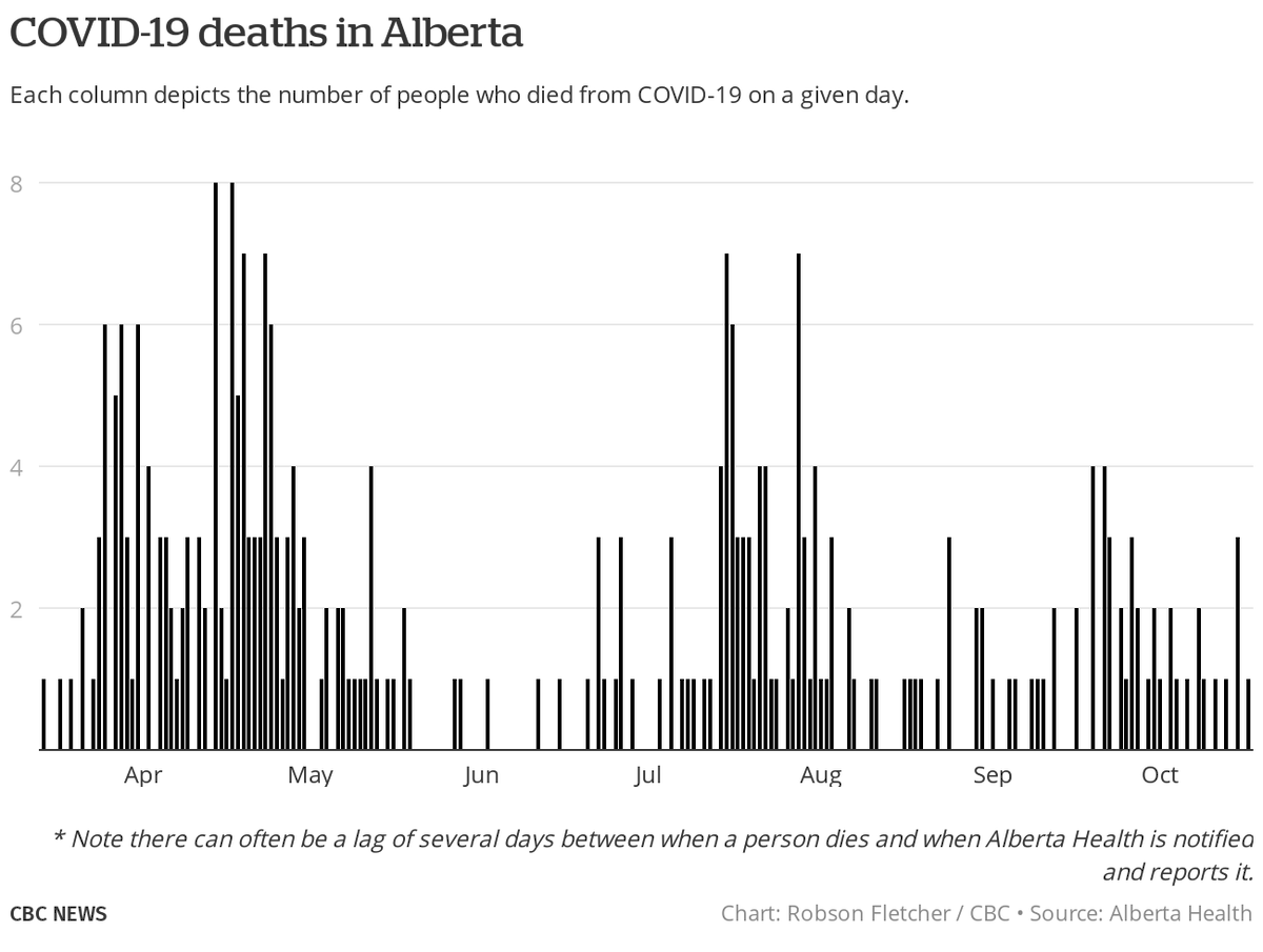Robson Fletcher On Twitter Here Are The Delayed But Latest Covid 19 Data For Alberta 402 Cases Detected Yesterday 406 Net W Adjustments To Past Days 2 64 Positivity Rate 23 402 Total