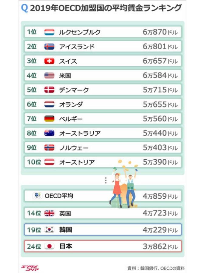 あわれ日本の平均賃金。先進国OECDでなんと24位。韓国(19位)にも抜かれ、G7中では最下位😓これが非正規雇用世界一にした、自民公明、竹中平蔵の日本貧困化だ😠
