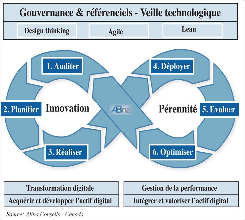 """[#TransfoNum]  «Les entreprises n'ont pas besoin d'une stratégie digitale; elles ont besoin du meilleur """"Business Model"""", permis par le digital». #BusinessModel V/ @jbonnel"""