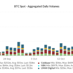 Image for the Tweet beginning: #bitcoin showing some solid activity