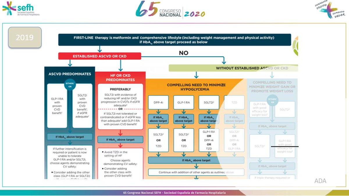 @adlp23 Beneficio de los efectos cardiorenales de los iSGLT2. ADA 2019 guideline #Top10 #sefh2020 https://t.co/Ke09xvge07