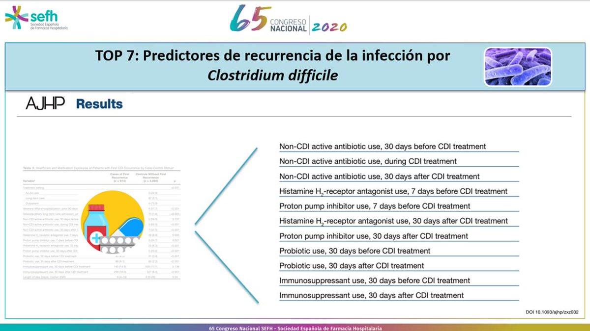Factores de riesgo de recurrencia de infección por C. Difficile: antibióticos, IBPs, anti-H2, inmunosupresores y probióticos @javigbueno #Top10 #sefh2020 https://t.co/beCS4Ta0M9
