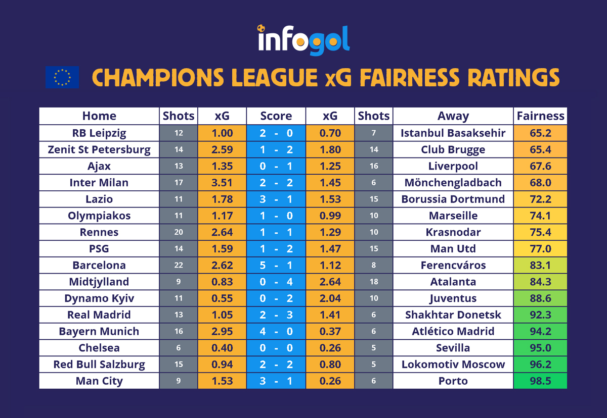 Champions League xG Results round 1