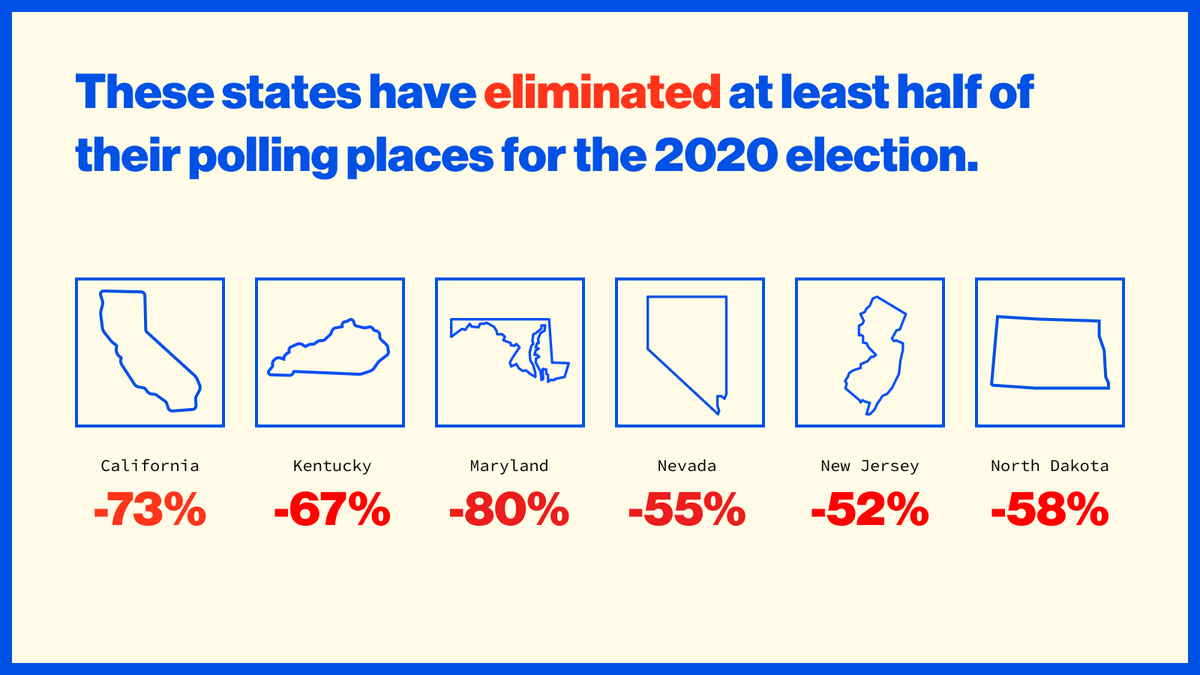 These states have eliminated at least half of their polling places for the 2020 election:  • California • Kentucky • Maryland • Nevada • New Jersey • North Dakota  https://t.co/KosXQ9bxYM https://t.co/YcCaOXYOiB