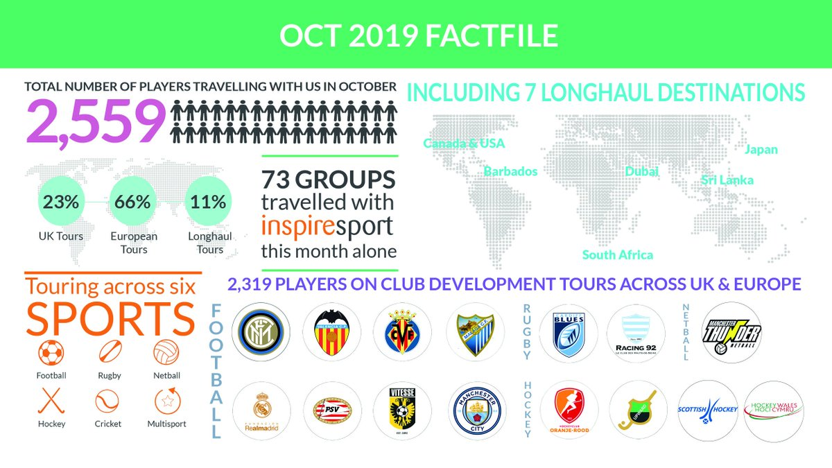 A look back to October 2019 - what a month it was! #ThrowbackThursday @inspiresport https://t.co/2MgDC5f9u4