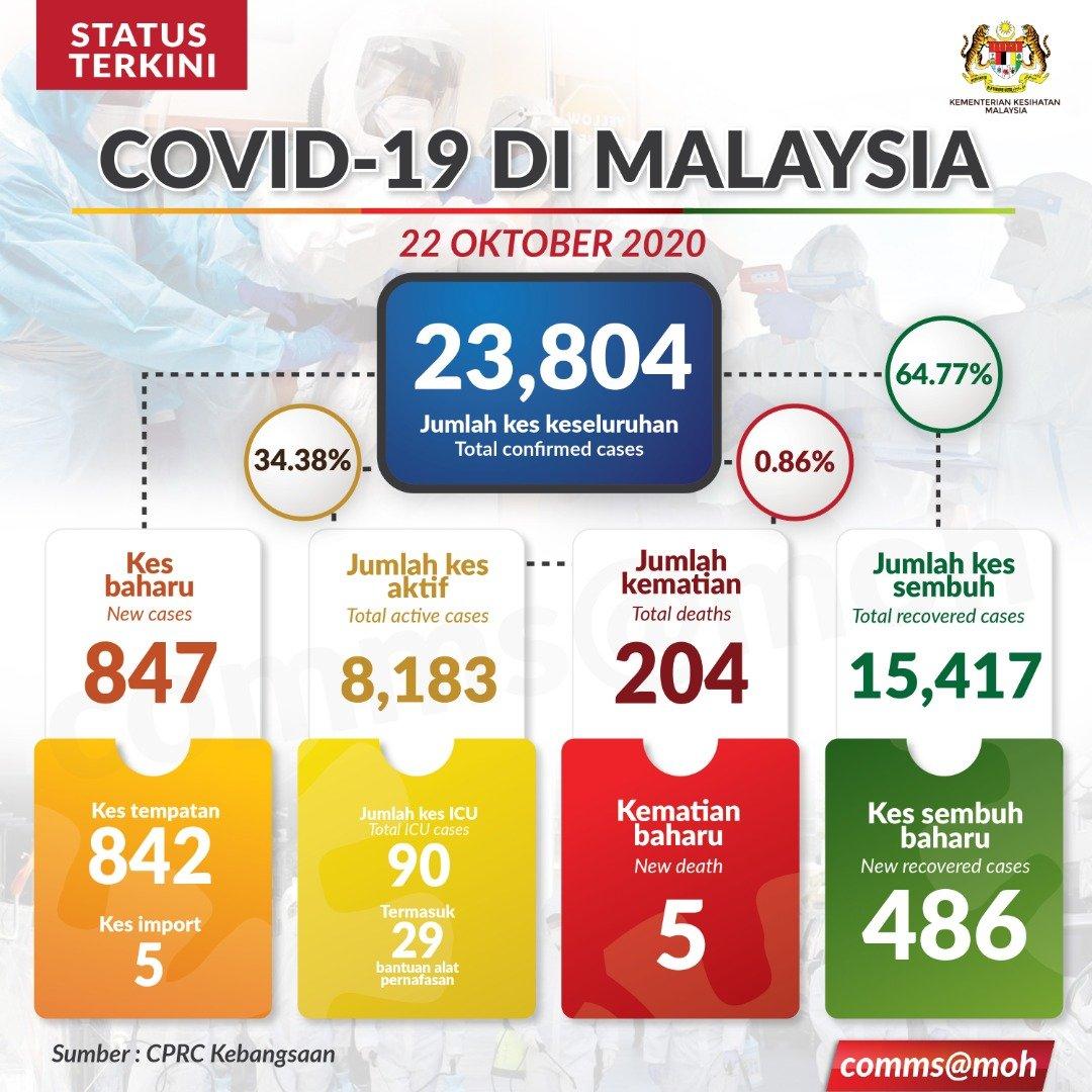 Kkmalaysia On Twitter Status Terkini Covid 19 Di Malaysia 22 Okt 2020 Kes Sembuh 486 Jumlah Kes Sembuh 15 417 Kes Kes Baharu Positif 847 Kes Import 5 Kes Tempatan 842 Jumlah Positif 23 804 Kes Kes Kematian 5 Jumlah Kes Kematian 204