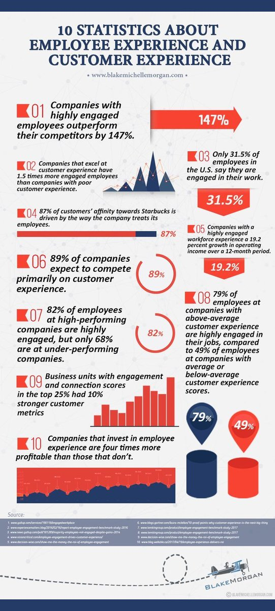 The Un-Ignorable Link Between #EmployeeExperience And #CustomerExperience   Companies that lead in #CX have 60% more engaged employees Several studies proved, that investing in #EX impacts the CX and can generate a high ROI for the company  @blakemichellem https://t.co/jIVrKLJgak https://t.co/3lYA9vkqkT