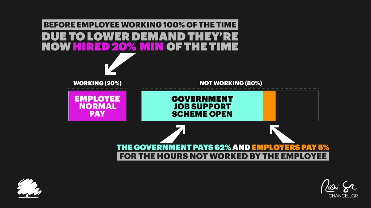 We're making the Open Job Support Scheme more generous to protect jobs during lower demand.  - Government now pays at least 62% for hours not worked - Employer contribution cut from 33% to 5% - Employees now take home at least 73% of pay for working a new minimum 20% of hours https://t.co/bSXr0zup6d