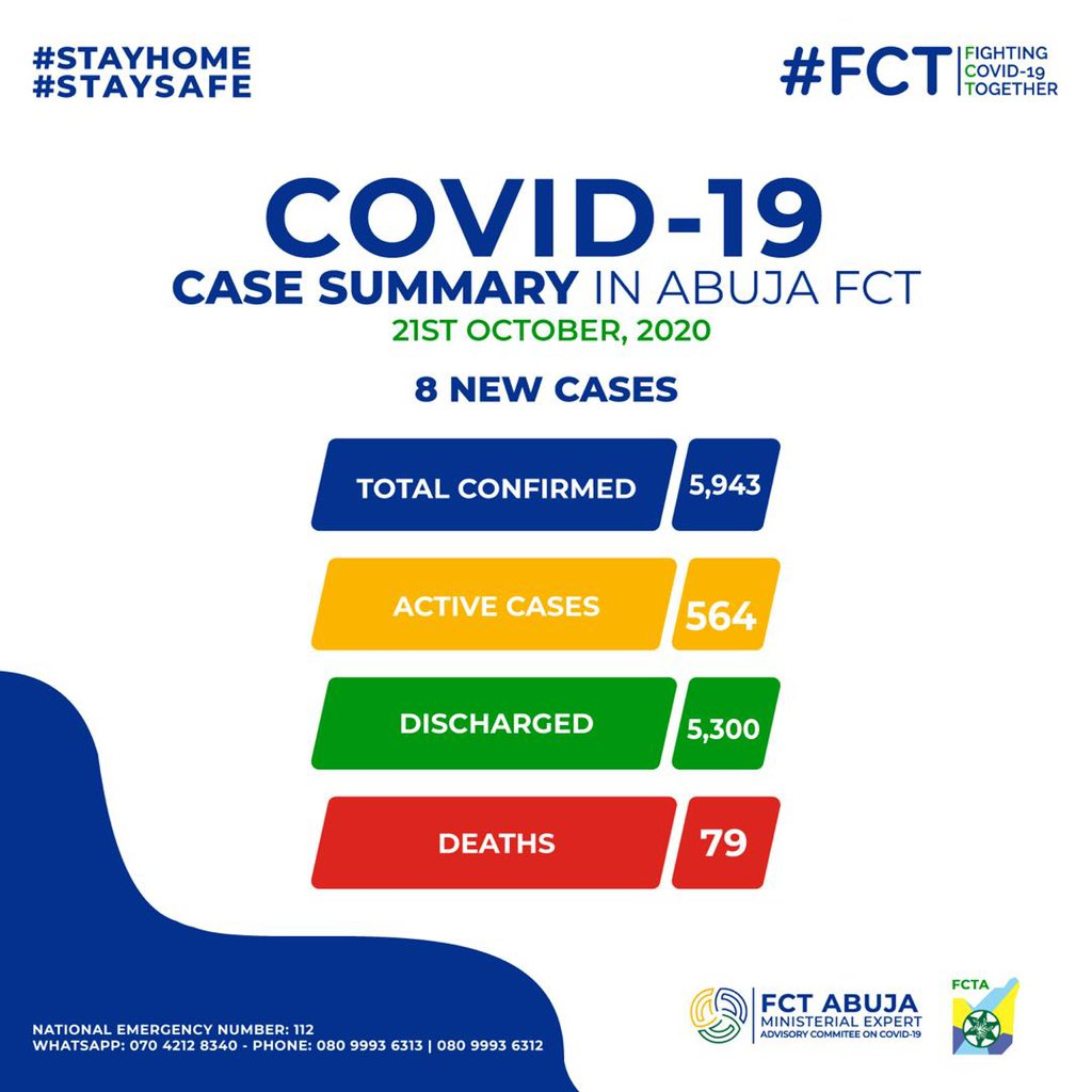 8 NEW CASES IN THE FCT Summary of #COVID19FCT as at October 21st, 2020. Total number of confirmed cases: 5943 Total number of active cases: 564 Total discharged: 5300 Deaths recorded: 79 Residents are urged to #TakeResponsibility to #StaySafe