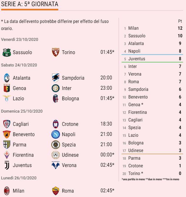 Jadwal Giornata ke-5 Serie A 2020/21 (WIB) dan Klasemen sementara https://t.co/d7URpxZvb1