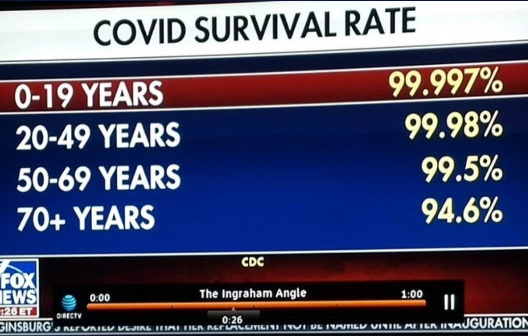 This is what KKM doesnt show you. The COVID SURVIVAL RATE
