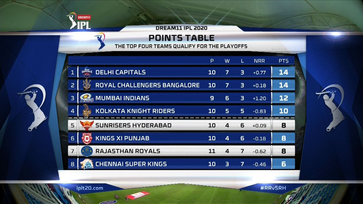 A look at the Points Table after Match 40 of #Dream11IPL https://t.co/jyOUeMseB7