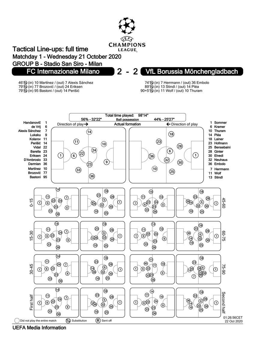 Schieramenti e posizione medie delle due squadre, dal MatchReport ufficiale di UEFA Media Information