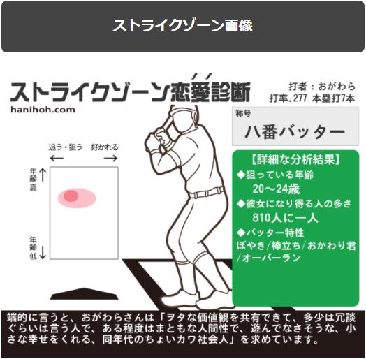 ゾーン 恋愛 診断 ストライク