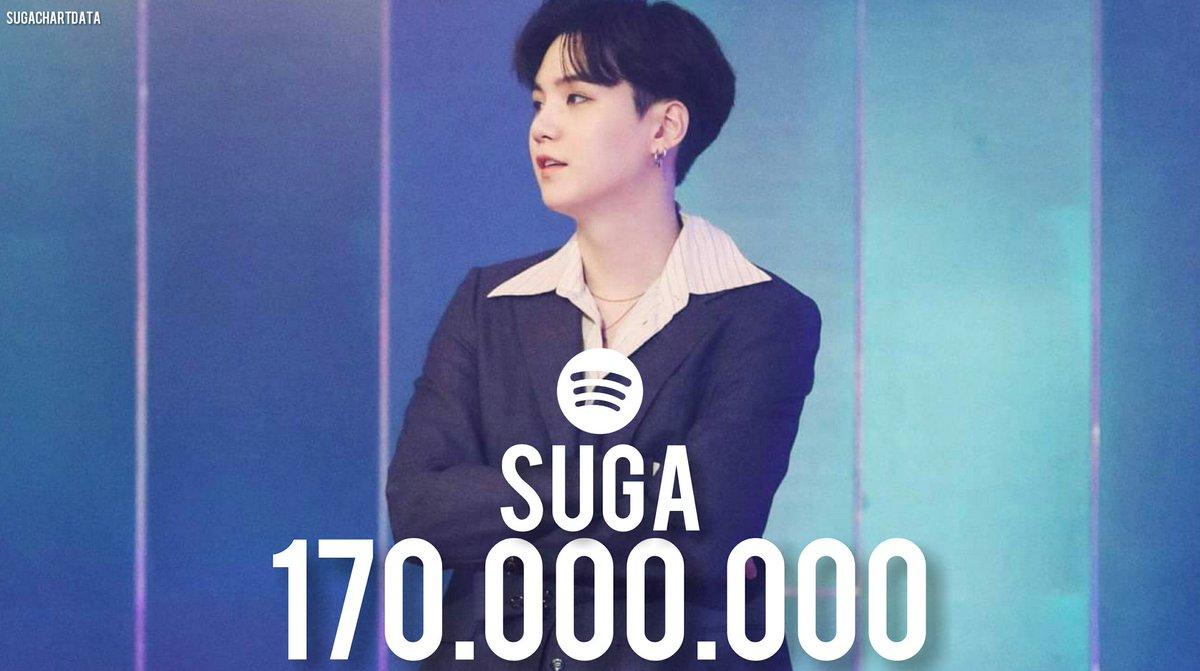 ◁INFO▷  SUGA ha superado los 170 millones de transmisiones en Spotify. Ha obtenido 147 millones de reproducciones en 2020 hasta ahora.   © SugaChartData ∆Sweet∆  #MinYoonGi #YoonGi #AgustD #SUGA #슈가 #민윤기 #D_2 #BTS#방탄소년단 @BTS_twt https://t.co/GZoWgWJYrI