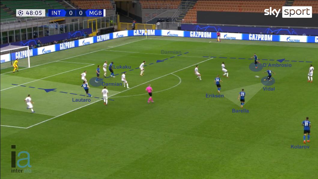 Nel gol dell'1-0 è determinante l'accentramento di Darmian e la sovrapposizione altissima di D'Ambrosio, con i 3 centrocampisti più bassi del difensore.