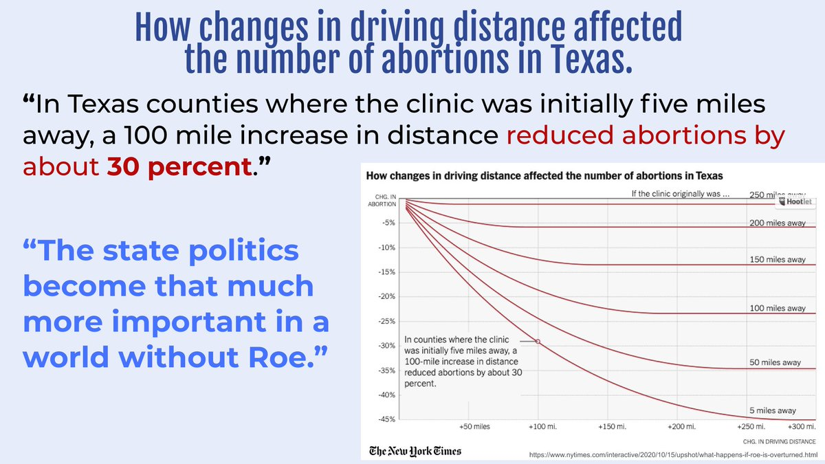 The state politics become that much more important in a world without Roe; In TX, a 95 mile change in distance to a clinic reduced abortions by 30%. nytimes.com/interactive/20…