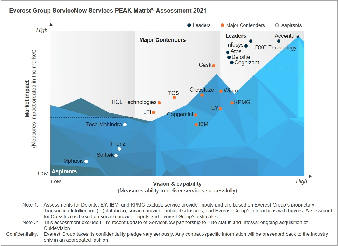 Congratulations to @Accenture, @Atos, @Cognizant, @Deloitte, @DXCTechnology,  and @Infosys for being positioned as Leaders in Everest Group's inaugural @ServiceNow Services #PEAKMatrix assessment. https://t.co/oq7rkJPKTi https://t.co/MRsOksZcMI