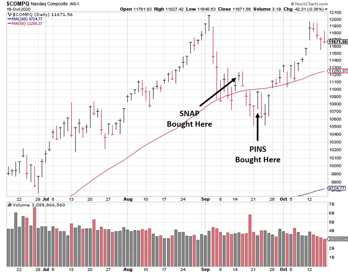 Mark Minervini On Twitter I Have My Own Definition Of What It Means For The Market To Look Good When There Are Lots Of Stocks That Meet My Criteria To Buy The