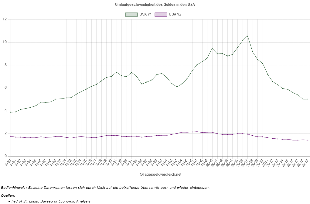 From its high at 10.53 in 2007, the velocity of circulation of #money V1 as the quotient of gross domestic product #GDP and #moneysupply M1 in the #USA fell by 52.5% to 5.00 by the end of 2019: https://t.co/IVnQQXXR38  #federalreserve #monetarypolicy https://t.co/7Uf58dOeYb