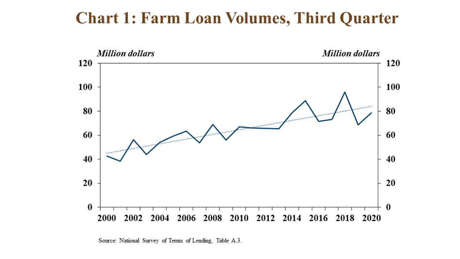 JUST RELEASED: A slower pace of farm financing activity continued in the 3rd quarter. Amid ongoing weakness in the #ag #economy surrounding developments related to #COVID19, the total volume of non-real estate farm loans remained subdued. https://t.co/5Po6e4o4rX #EconTwitter https://t.co/edrzTk43ek