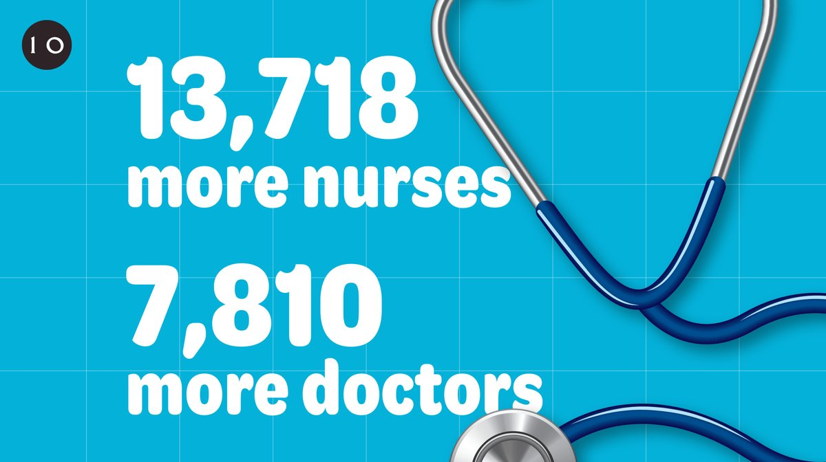 Brilliant news that there are now 13,718 more nurses and 7,810 more doctors than a year ago - these figures show we're on course to keep our manifesto commitments. And thank you to the incredible NHS staff who are always there for us, especially in this difficult time.