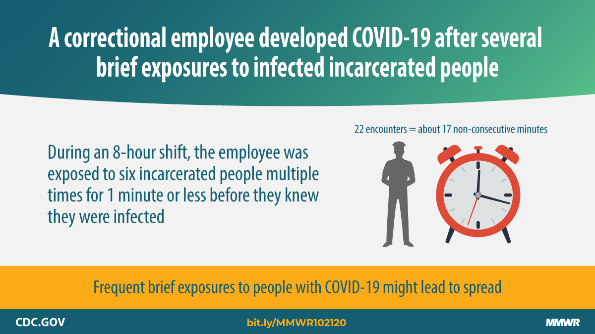 A new CDC MMWR found an employee at a correctional facility developed #COVID19 after brief, close contact with infected incarcerated people that added up to more than 15 minutes over the course of an 8-hour shift. Learn more: bit.ly/MMWR102120
