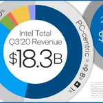 Image for the Tweet beginning: Intel reports third quarter 2020