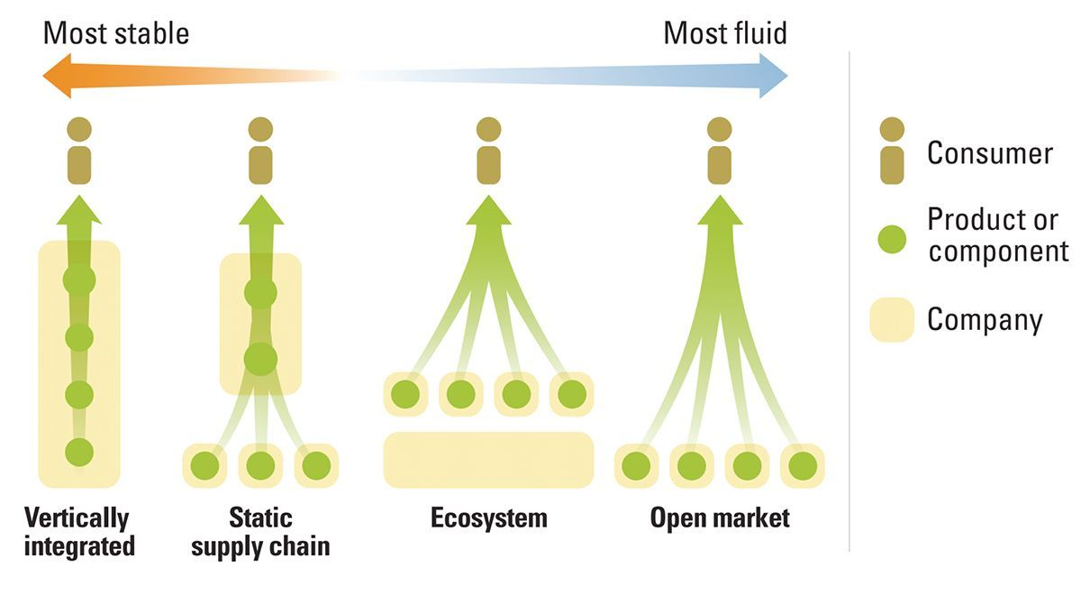 The Myths and Realities of Business Ecosystems  Before determining an #ecosystem #strategy, organizations must first shift to a new perspective and way of thinking  💡 Dispelling the 10 Common Ecosystem Myths  #digitaltransformation #platform  @mitsmr  https://t.co/UDAEnelrwo https://t.co/XfPihGq0Ec