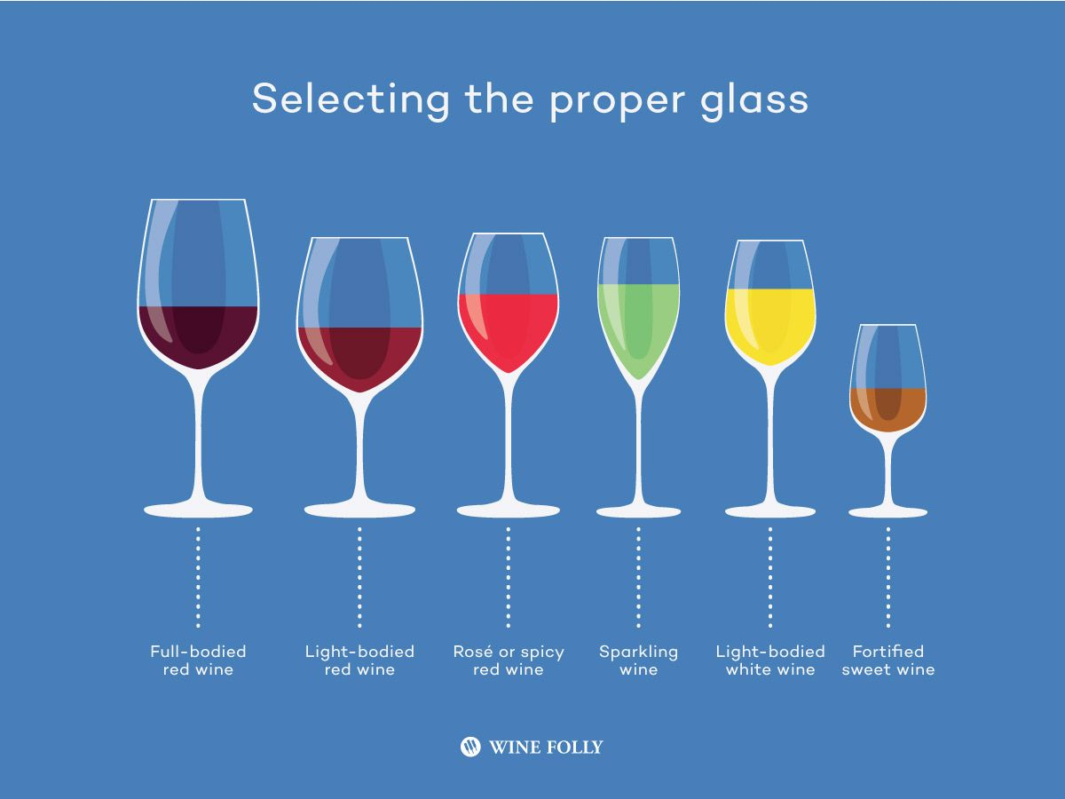 How much do wine glasses matter? https://t.co/tUu14hAWQn https://t.co/gOS0rKNB0T